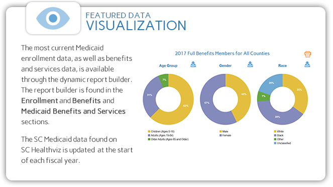 Visit the Medicaid Enrollment and Medicaid Benefits and Services sections for the latest SC Medicaid data.