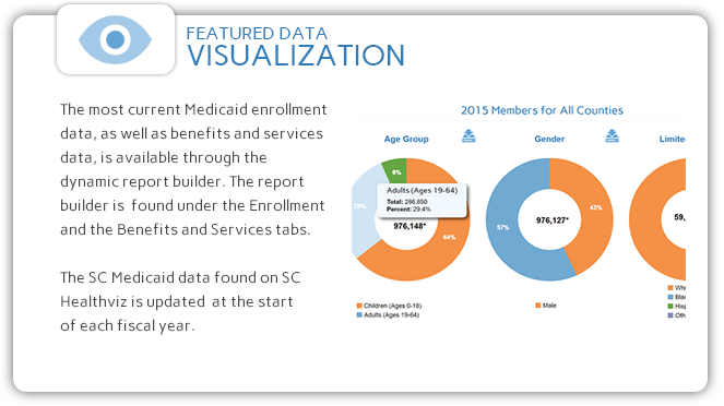 The most current FY data is available through SC Healthviz