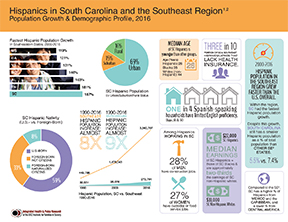 Click here for an infographic about the Hispanic population in SC and the Southeast