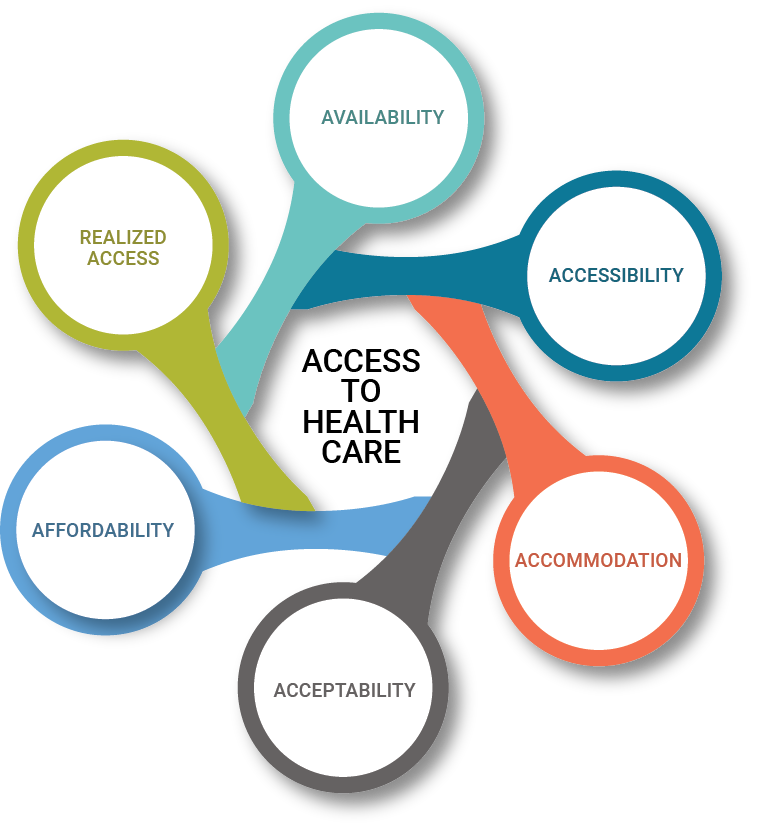 Diagram of 6 dimensions of access to care